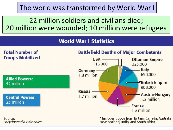 The world was transformed by World War I 22 million soldiers and civilians died;