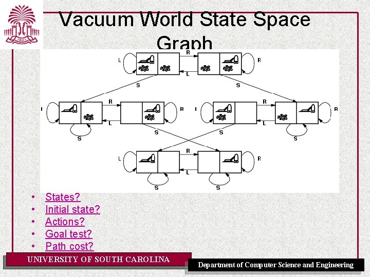 Vacuum World State Space Graph • • • States? Initial state? Actions? Goal test?