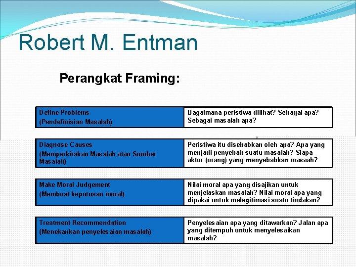 Robert M. Entman Perangkat Framing: Define Problems (Pendefinisian Masalah) Bagaimana peristiwa dilihat? Sebagai apa?