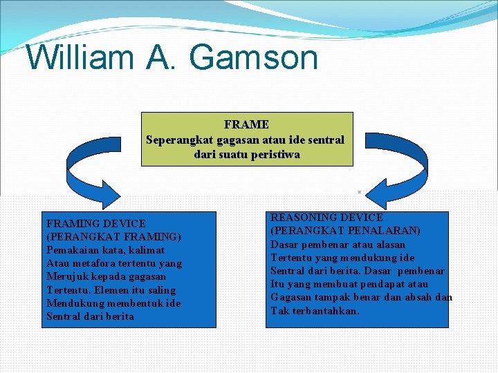 William A. Gamson FRAME Seperangkat gagasan atau ide sentral dari suatu peristiwa FRAMING DEVICE