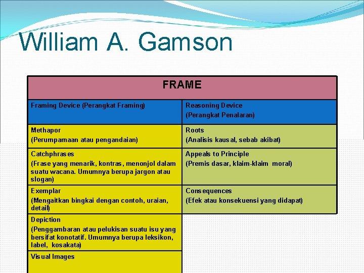 William A. Gamson FRAME Framing Device (Perangkat Framing) Reasoning Device (Perangkat Penalaran) Methapor (Perumpamaan