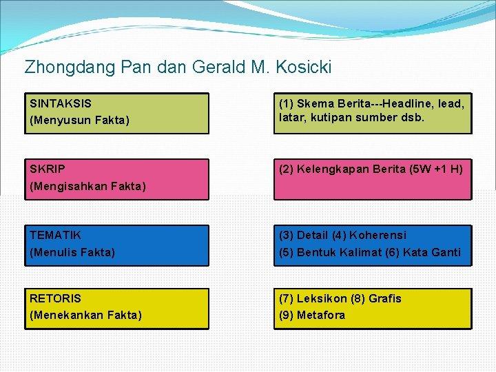 Zhongdang Pan dan Gerald M. Kosicki SINTAKSIS (Menyusun Fakta) (1) Skema Berita---Headline, lead, latar,