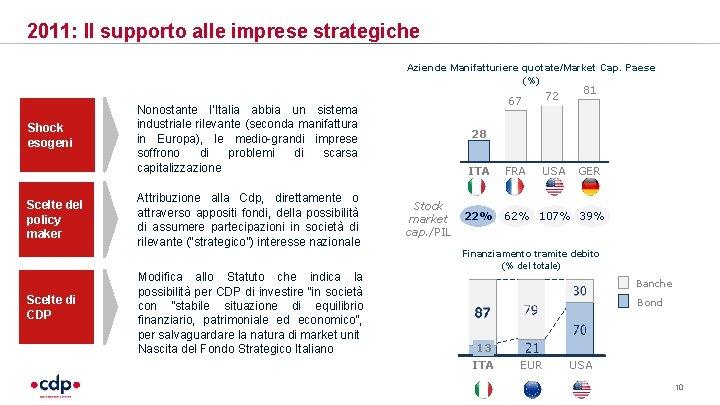 2011: Il supporto alle imprese strategiche Shock esogeni Scelte del policy maker Scelte di