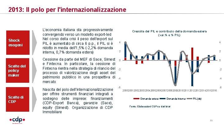 2013: Il polo per l'internazionalizzazione Shock esogeni L'economia italiana sta progressivamente convergendo verso un