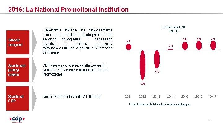 2015: La National Promotional Institution Shock esogeni L'economia italiana sta faticosamente uscendo da una