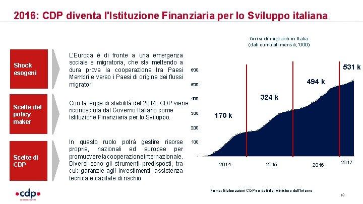 2016: CDP diventa l'Istituzione Finanziaria per lo Sviluppo italiana Arrivi di migranti in Italia