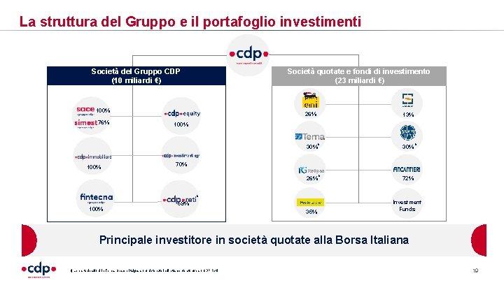 La struttura del Gruppo e il portafoglio investimenti Società del Gruppo CDP (10 miliardi