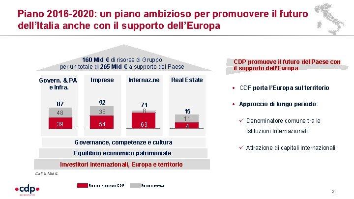 Piano 2016 -2020: un piano ambizioso per promuovere il futuro dell'Italia anche con il