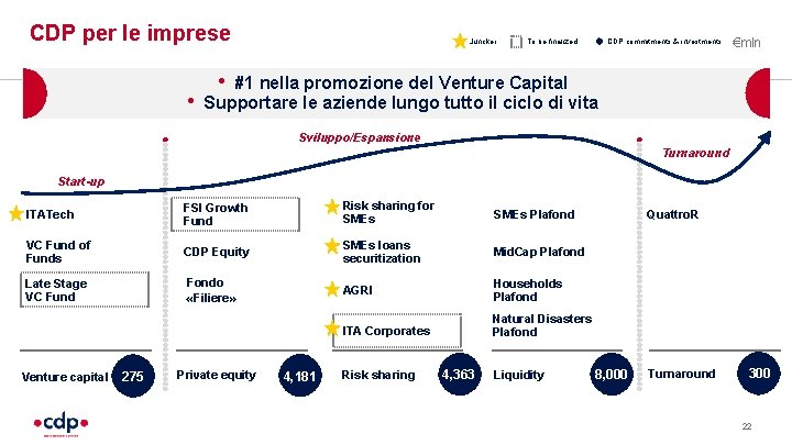 CDP per le imprese • Juncker CDP commitments & investments To be finalized €mln
