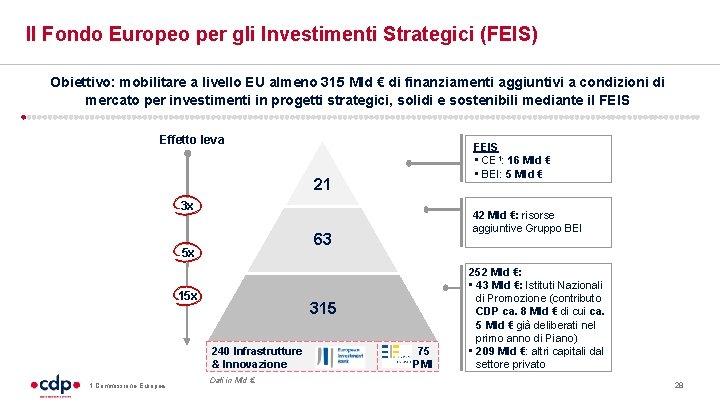 Il Fondo Europeo per gli Investimenti Strategici (FEIS) Obiettivo: mobilitare a livello EU almeno