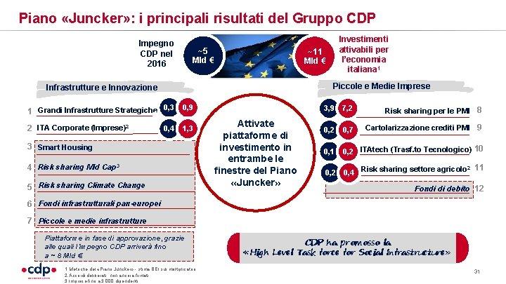 Piano «Juncker» : i principali risultati del Gruppo CDP Impegno CDP nel 2016 ~5