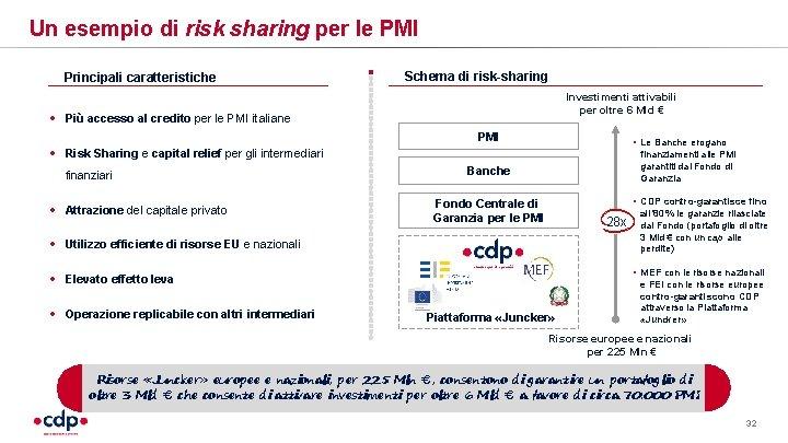 Un esempio di risk sharing per le PMI Principali caratteristiche Schema di risk-sharing Investimenti