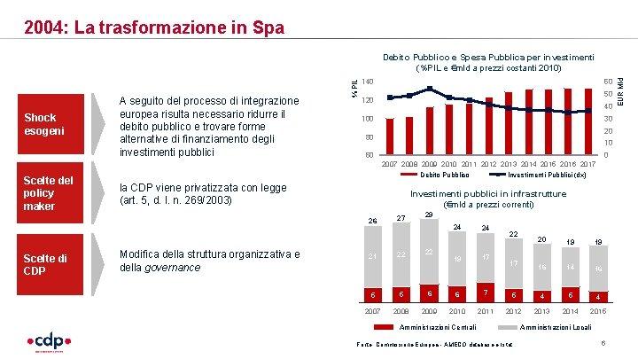 2004: La trasformazione in Spa Shock esogeni Scelte del policy maker 140 50 120