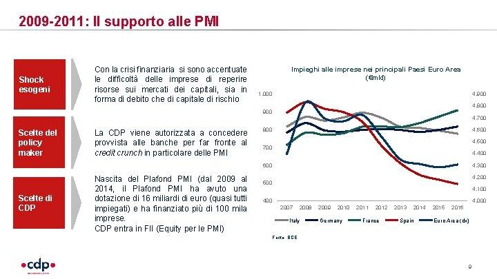 2009 -2011: Il supporto alle PMI Shock esogeni Con la crisi finanziaria si sono