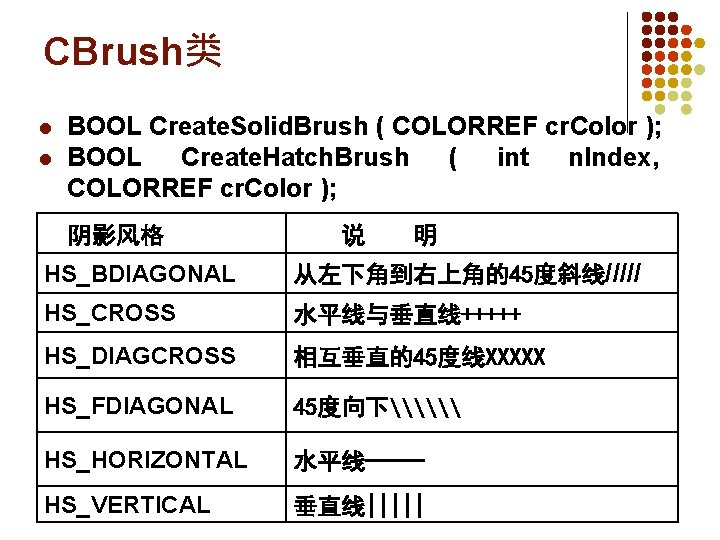 CBrush类 l l BOOL Create. Solid. Brush ( COLORREF cr. Color ); BOOL Create.