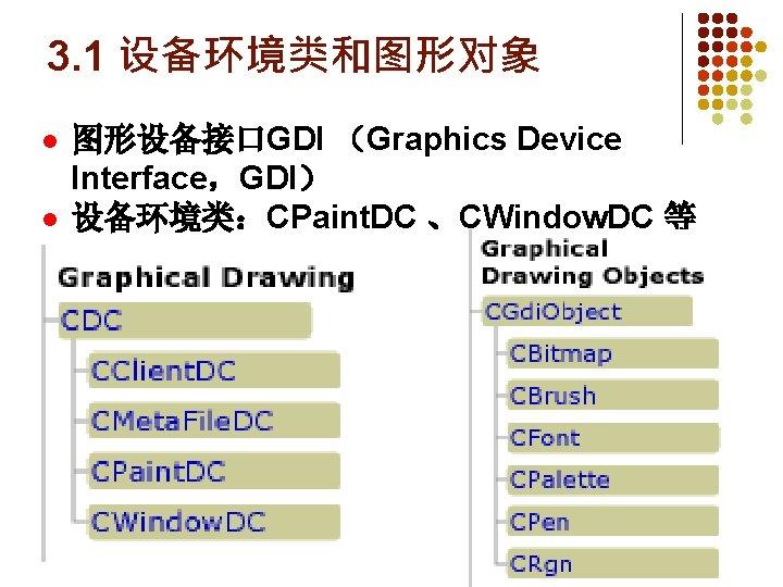 3. 1 设备环境类和图形对象 l l 图形设备接口GDI (Graphics Device Interface,GDI) 设备环境类:CPaint. DC 、CWindow. DC 等