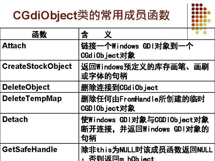 CGdi. Object类的常用成员函数 函数 Attach Create. Stock. Object Delete. Temp. Map Detach Get. Safe. Handle