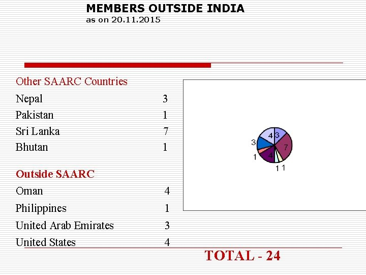 MEMBERS OUTSIDE INDIA as on 20. 11. 2015 Other SAARC Countries Nepal Pakistan Sri