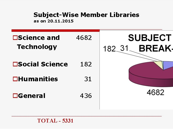 Subject-Wise Member Libraries as on 20. 11. 2015 o. Science and Technology o. Social