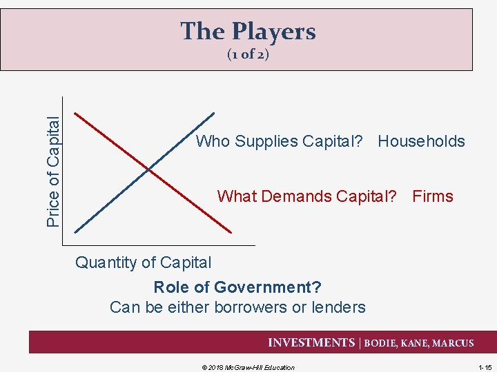 The Players Price of Capital (1 of 2) Who Supplies Capital? Households What Demands