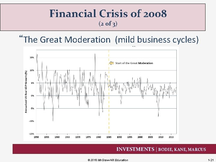 """Financial Crisis of 2008 (2 of 3) """"The Great Moderation (mild business cycles) in"""