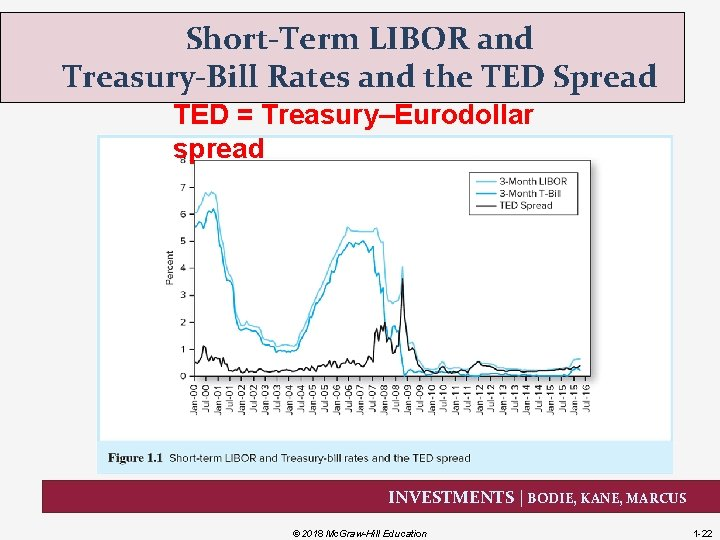 Short-Term LIBOR and Treasury-Bill Rates and the TED Spread TED = Treasury–Eurodollar spread INVESTMENTS