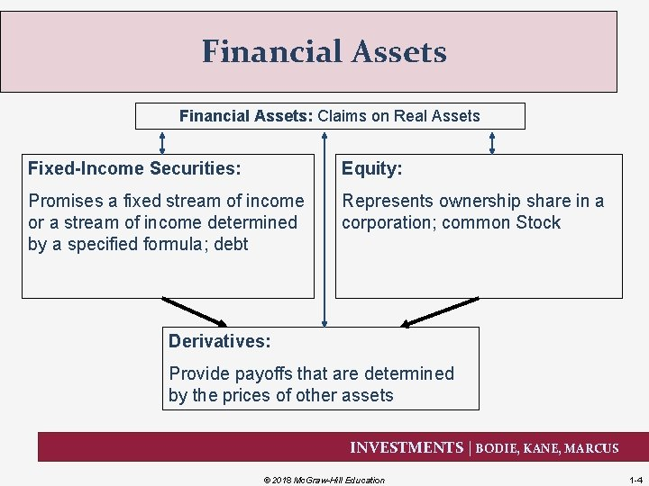Financial Assets: Claims on Real Assets Fixed-Income Securities: Equity: Promises a fixed stream of