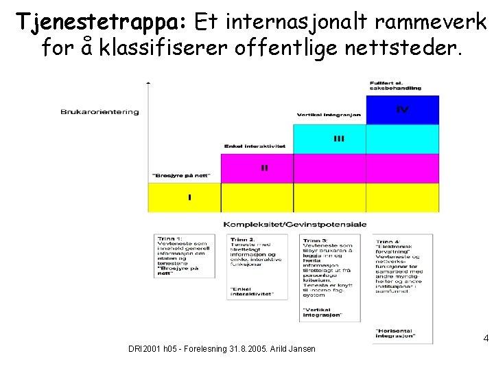 Tjenestetrappa: Et internasjonalt rammeverk for å klassifiserer offentlige nettsteder. 4 DRI 2001 h 05