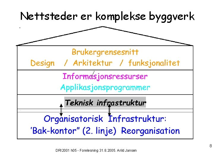 Nettsteder er komplekse byggverk 8 DRI 2001 h 05 - Forelesning 31. 8. 2005.