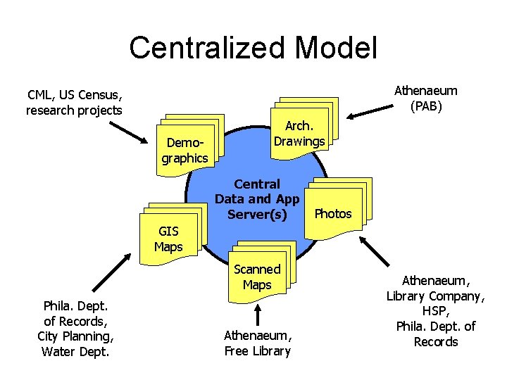 Centralized Model Athenaeum (PAB) CML, US Census, research projects Demographics Arch. Drawings Central Data
