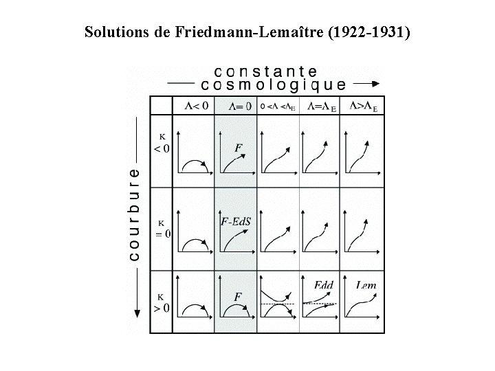 Solutions de Friedmann-Lemaître (1922 -1931)