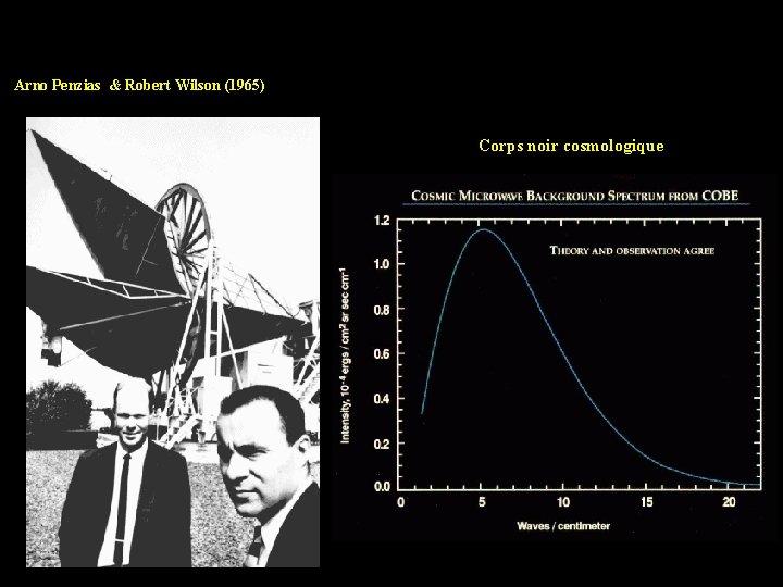 Arno Penzias & Robert Wilson (1965) Corps noir cosmologique