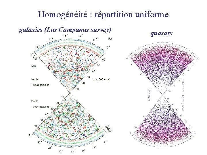 Homogénéité : répartition uniforme galaxies (Las Campanas survey) quasars