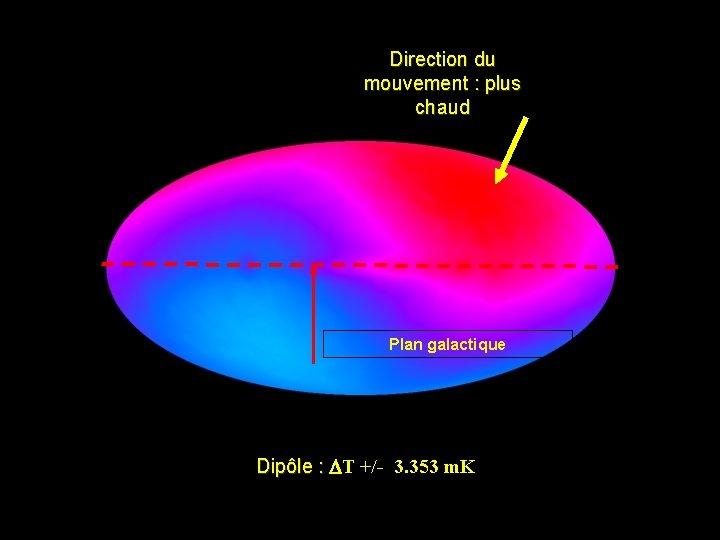 Direction du mouvement : plus chaud Plan galactique Dipôle : DT ôle : +/-