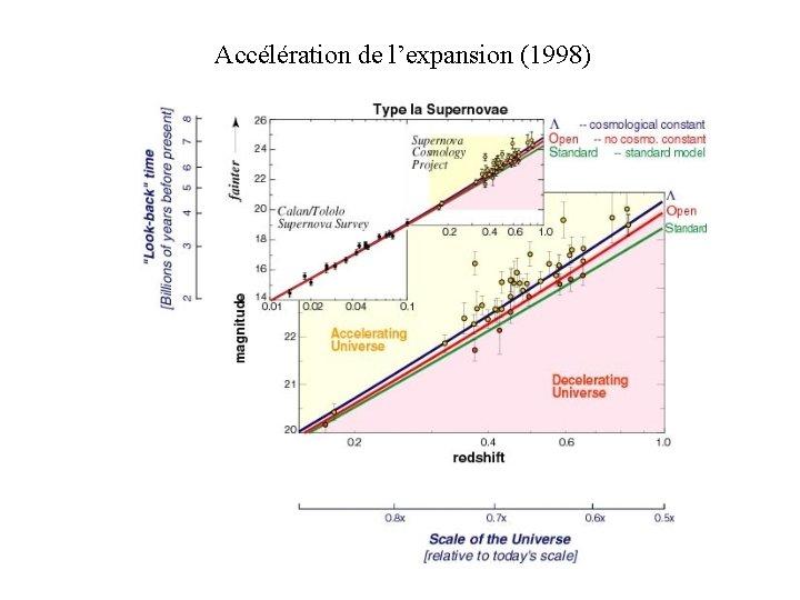Accélération de l'expansion (1998)