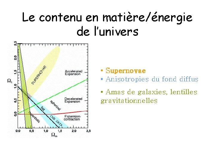 Le contenu en matière/énergie de l'univers • Supernovae • Anisotropies du fond diffus •