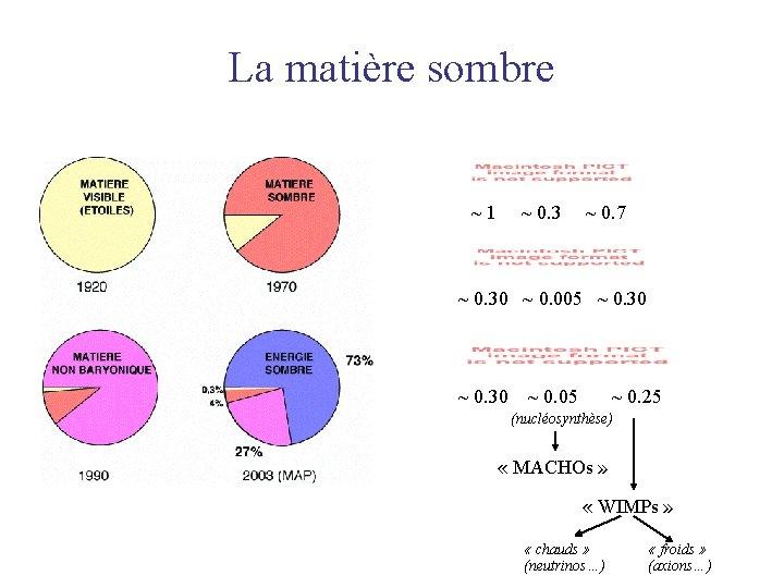La matière sombre ~ 1 ~ 0. 3 ~ 0. 7 ~ 0. 30