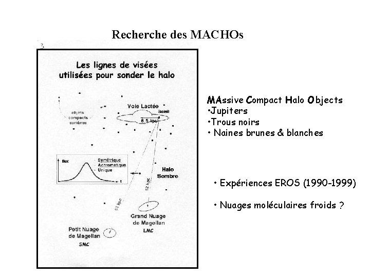 Recherche des MACHOs MAssive Compact Halo Objects • Jupiters • Trous noirs • Naines