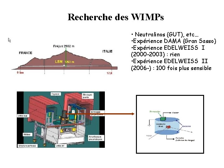 Recherche des WIMPs • Neutralinos (GUT), etc… • Expérience DAMA (Gran Sasso) • Expérience
