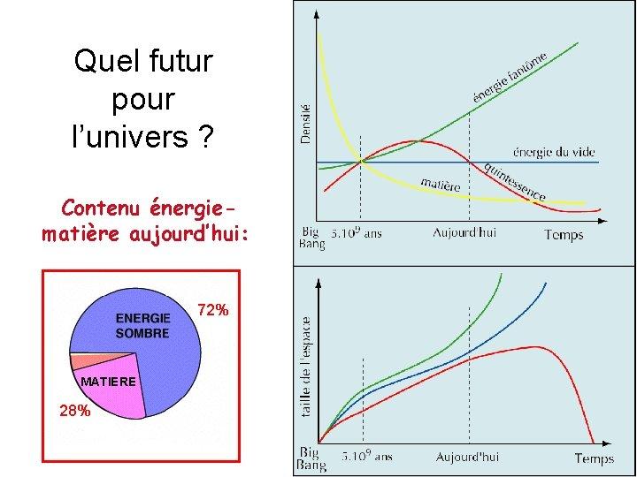 Quel futur pour l'univers ? Contenu énergiematière aujourd'hui: 72% MATIERE 28%