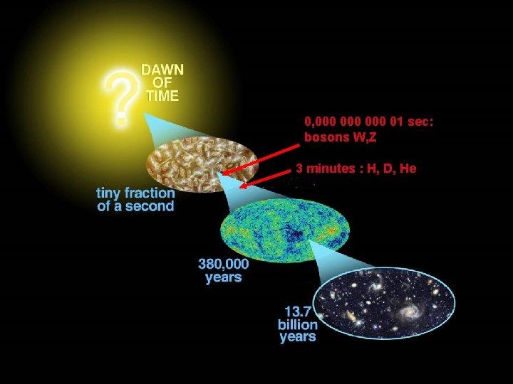 0, 000 000 01 sec: bosons W, Z 3 minutes : H, D, He