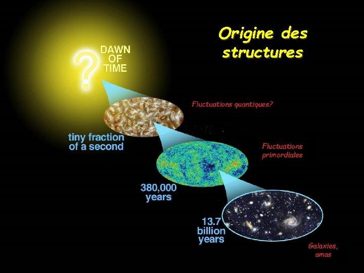 Origine des structures Fluctuations quantiques? Fluctuations primordiales Galaxies, amas