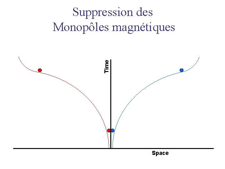 Suppression des Monopôles magnétiques Time Space