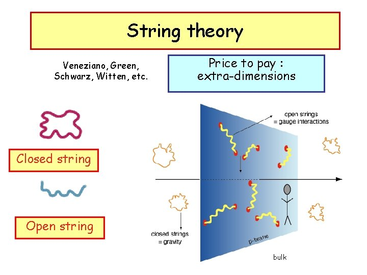 String theory Veneziano, Green, Schwarz, Witten, etc. Price to pay : extra-dimensions Closed string