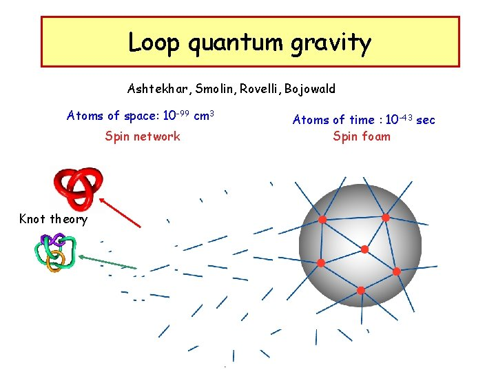 Loop quantum gravity Ashtekhar, Smolin, Rovelli, Bojowald Atoms of space: 10 -99 cm 3