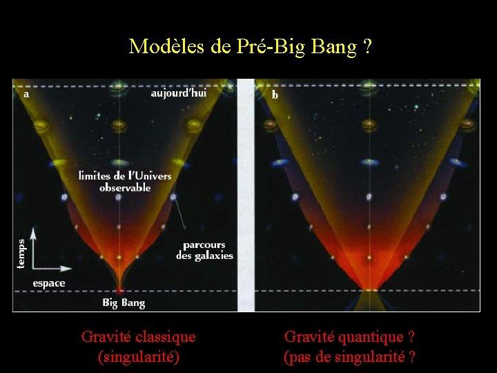Modèles de Pré-Big Bang ? Gravité classique (singularité) Gravité quantique ? (pas de singularité
