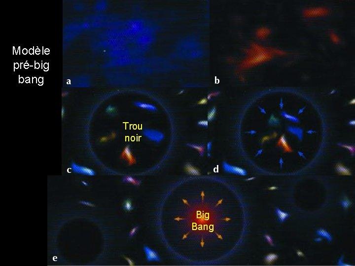 Modèle pré-big bang Trou noir Big Bang