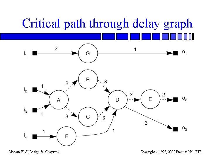 Critical path through delay graph Modern VLSI Design 3 e: Chapter 4 Copyright 1998,