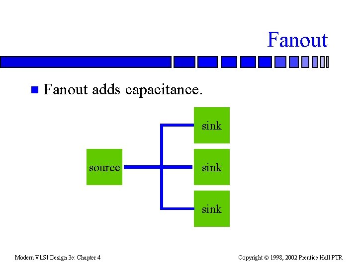 Fanout n Fanout adds capacitance. sink source sink Modern VLSI Design 3 e: Chapter