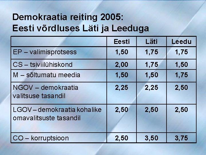 Demokraatia reiting 2005: Eesti võrdluses Läti ja Leeduga EP – valimisprotsess Eesti 1, 50